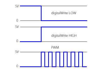 arduinopwm